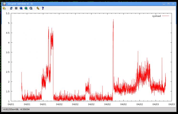 Gráfica de datos extraídos de SQLite