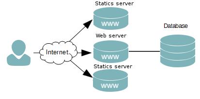 statics_servers